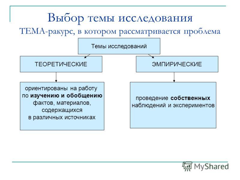 Выбор темы исследования ТЕМА-ракурс, в котором рассматривается проблема Темы исследований ЭМПИРИЧЕСКИЕТЕОРЕТИЧЕСКИЕ проведение собственных наблюдений и экспериментов ориентированы на работу по изучению и обобщению фактов, материалов, содержащихся в р