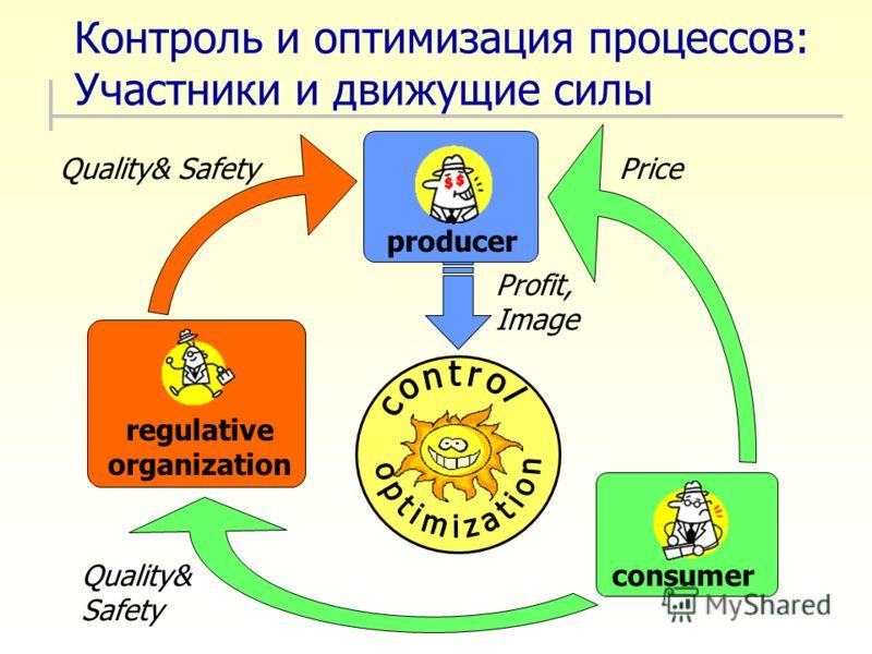 Контроль и оптимизация процессов: Участники и движущие силы Quality& Safety consumer producer Profit, Image regulative organization Price