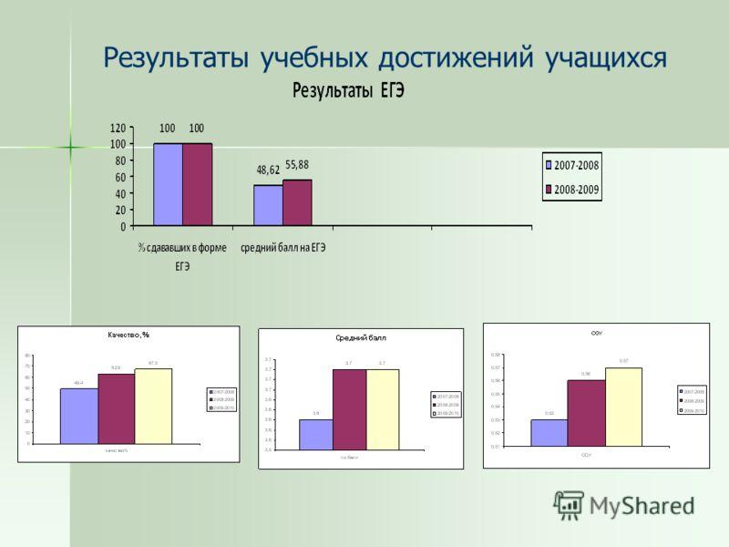 Результаты учебных достижений учащихся