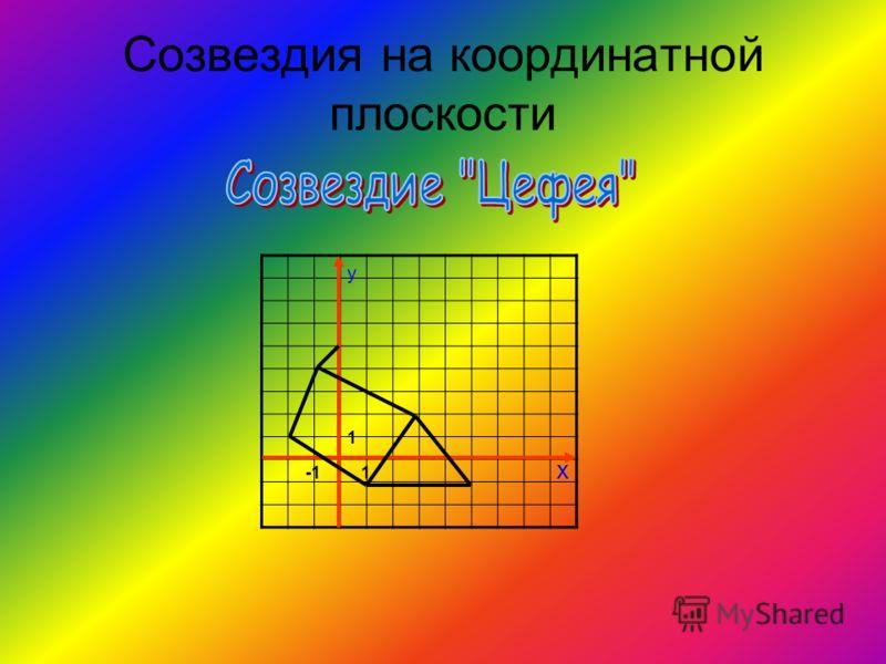 Созвездия на координатной плоскости 1 1 y x
