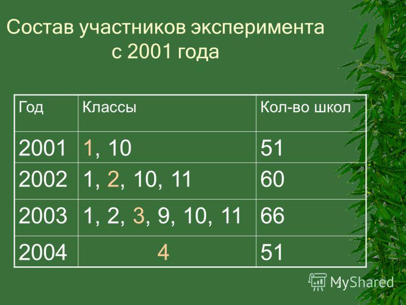 2 Состав участников эксперимента с 2001 года ГодКлассыКол-во школ 20011, 1051 20021, 2, 10, 1160 20031, 2, 3, 9, 10, 1166 2004 451
