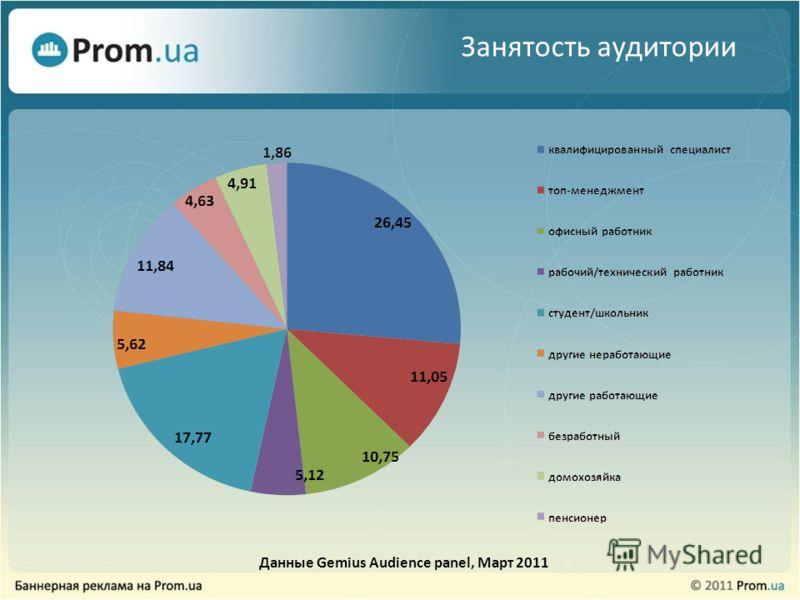 Занятость аудитории Данные Gemius Audience panel, Март 2011