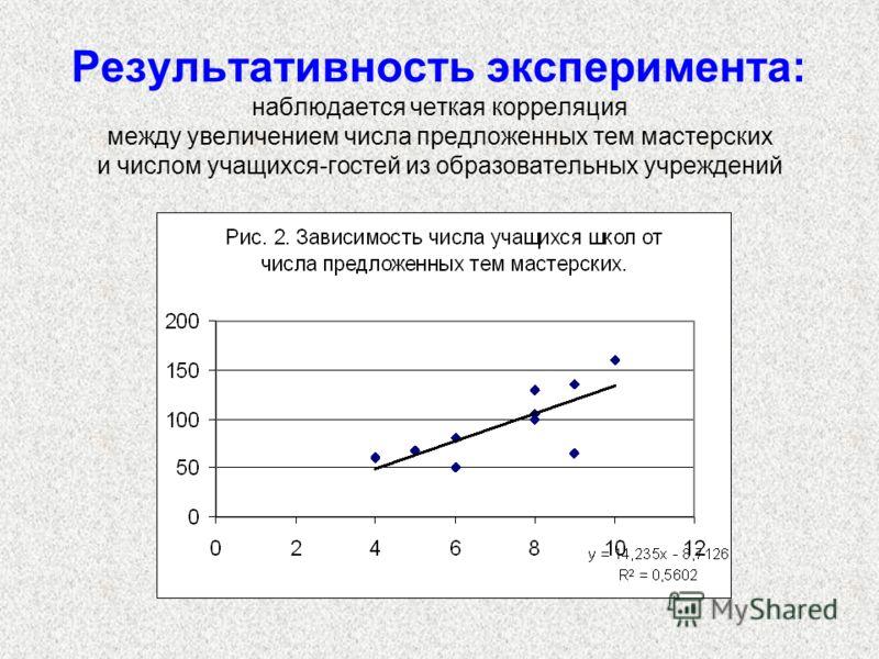Результативность эксперимента: наблюдается четкая корреляция между увеличением числа предложенных тем мастерских и числом учащихся-гостей из образовательных учреждений