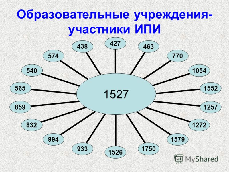 Образовательные учреждения- участники ИПИ 15274274637701054155212571272157917501526933994832859565540574438