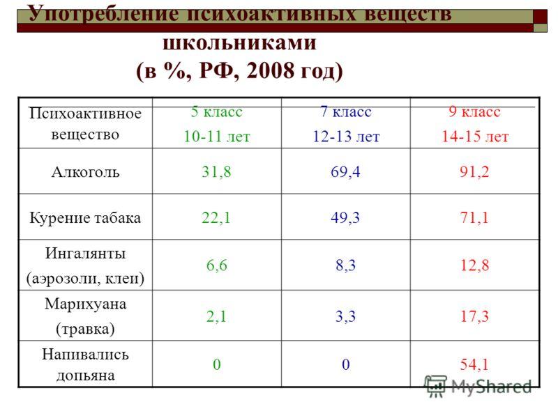 Употребление психоактивных веществ школьниками (в %, РФ, 2008 год) Психоактивное вещество 5 класс 10-11 лет 7 класс 12-13 лет 9 класс 14-15 лет Алкоголь31,869,491,2 Курение табака22,149,371,1 Ингалянты (аэрозоли, клеи) 6,68,312,8 Марихуана (травка) 2