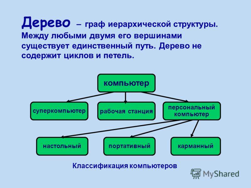 Классификация компьютеров Дерево – граф иерархической структуры. Между любыми двумя его вершинами существует единственный путь. Дерево не содержит циклов и петель. компьютер суперкомпьютер рабочая станция персональный компьютер настольныйпортативныйк