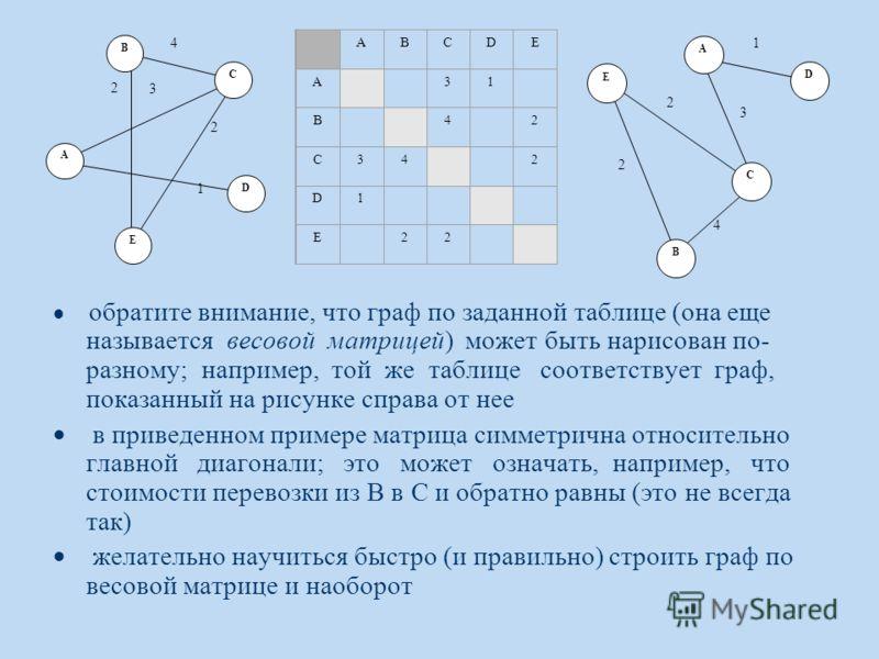 обратите внимание, что граф по заданной таблице (она еще называется весовой матрицей) может быть нарисован по- разному; например, той же таблице соответствует граф, показанный на рисунке справа от нее в приведенном примере матрица симметрична относит