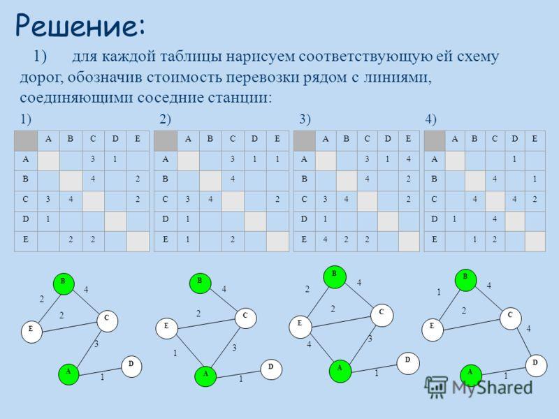 Решение: ABCDЕ A 31 B 4 2 C34 2 D1 Е 22 ABCDЕ A 311 B 4 C34 2 D1 Е1 2 ABCDЕ A 314 B 4 2 C34 2 D1 Е422 ABCDЕ A 1 B 4 1 C 4 42 D1 4 Е 12 1)2)3)4) 1) для каждой таблицы нарисуем соответствующую ей схему дорог, обозначив стоимость перевозки рядом с линия