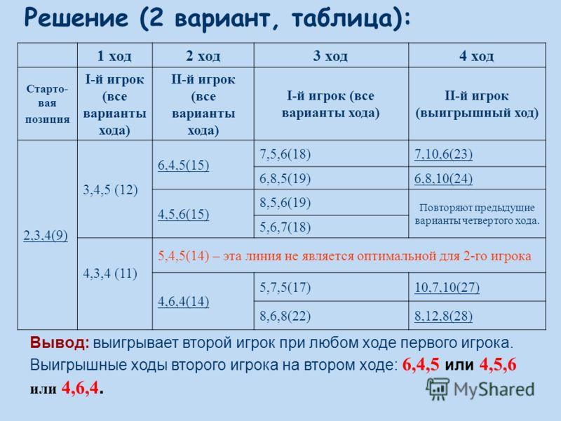 1 ход2 ход3 ход4 ход Старто- вая позиция I-й игрок (все варианты хода) II-й игрок (все варианты хода) I-й игрок (все варианты хода) II-й игрок (выигрышный ход) 2,3,4(9) 3,4,5 (12) 6,4,5(15) 7,5,6(18)7,10,6(23) 6,8,5(19)6,8,10(24) 4,5,6(15) 8,5,6(19)