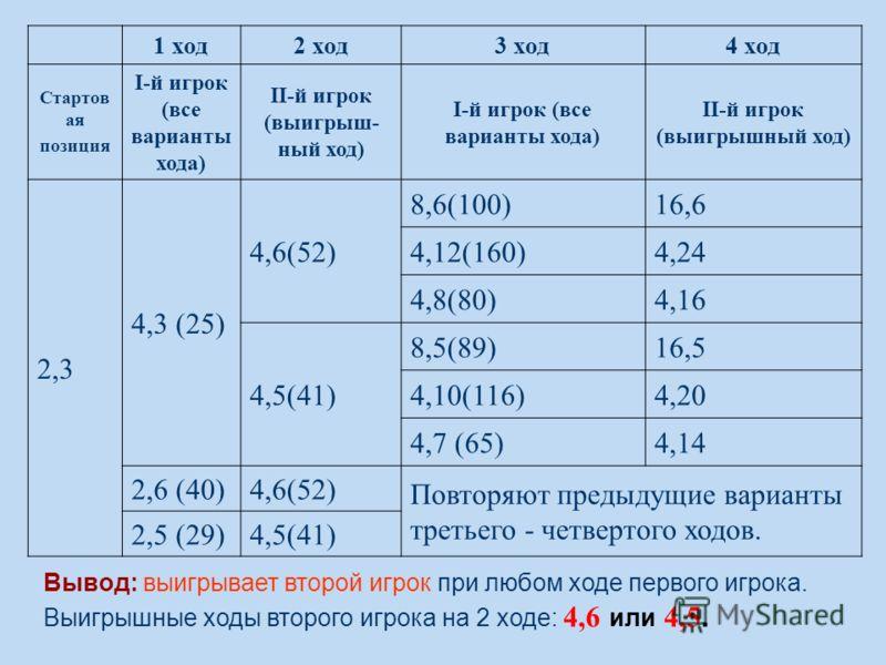 1 ход2 ход3 ход4 ход Стартов ая позиция I-й игрок (все варианты хода) II-й игрок (выигрыш- ный ход) I-й игрок (все варианты хода) II-й игрок (выигрышный ход) 2,3 4,3 (25) 4,6(52) 8,6(100)16,6 4,12(160)4,24 4,8(80)4,16 4,5(41) 8,5(89)16,5 4,10(116)4,2