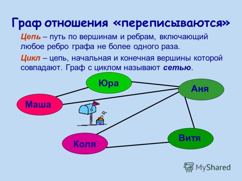 Граф отношения «переписываются» Цепь – путь по вершинам и ребрам, включающий любое ребро графа не более одного раза. Цикл – цепь, начальная и конечная вершины которой совпадают. Граф с циклом называют сетью. Маша Юра Аня Витя Коля