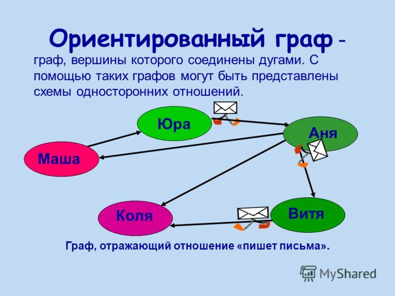 Ориентированный граф - граф, вершины которого соединены дугами. С помощью таких графов могут быть представлены схемы односторонних отношений. Граф, отражающий отношение «пишет письма». Маша Юра Аня Витя Коля
