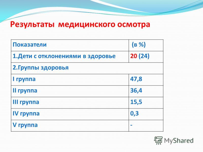 Показатели (в %) 1.Дети с отклонениями в здоровье20 (24) 2.Группы здоровья I группа47,8 II группа36,4 III группа15,5 IV группа0,3 V группа- Результаты медицинского осмотра