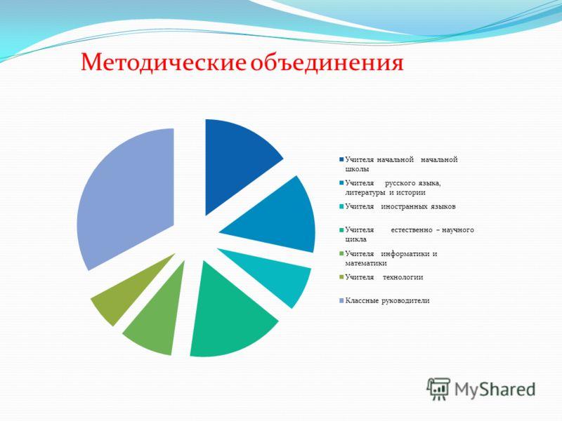 Методические объединения