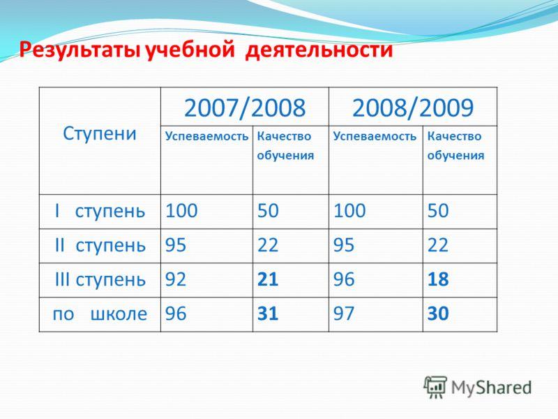 Ступени 2007/20082008/2009 Успеваемость Качество обучения Успеваемость Качество обучения I ступень1005010050 II ступень95229522 III ступень92219618 по школе96319730 Результаты учебной деятельности