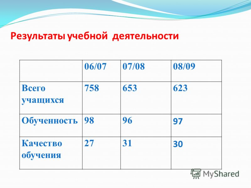 06/0707/0808/09 Всего учащихся 758653623 Обученность9896 97 Качество обучения 2731 30 Результаты учебной деятельности