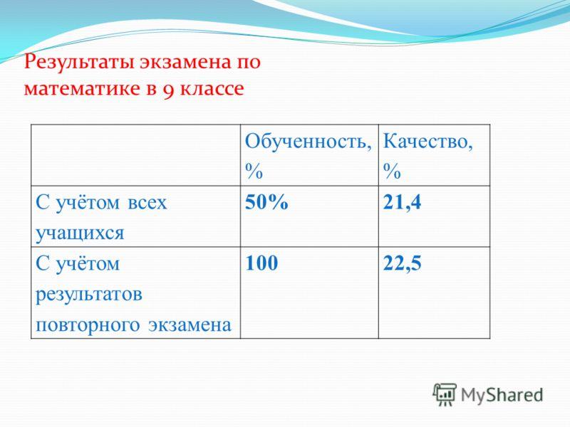 Обученность, % Качество, % С учётом всех учащихся 50%21,4 С учётом результатов повторного экзамена 10022,5 Результаты экзамена по математике в 9 классе