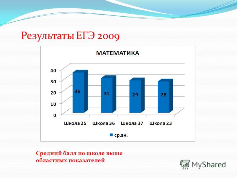 Результаты ЕГЭ 2009 Средний балл по школе выше областных показателей