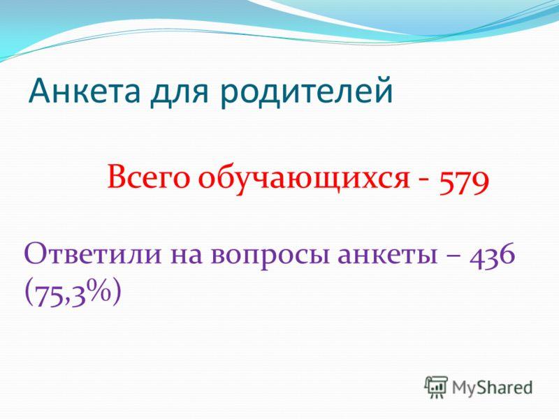 Анкета для родителей Всего обучающихся - 579 Ответили на вопросы анкеты – 436 (75,3%)