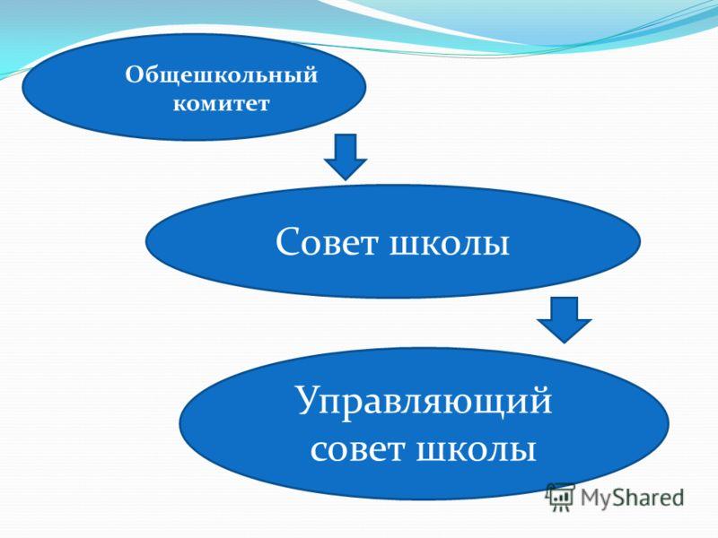 Общешкольный комитет Совет школы Управляющий совет школы