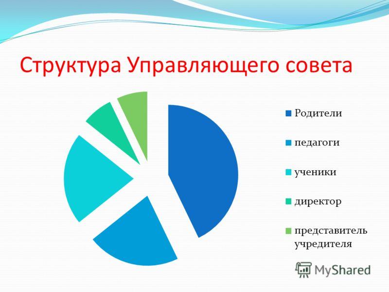 Структура Управляющего совета