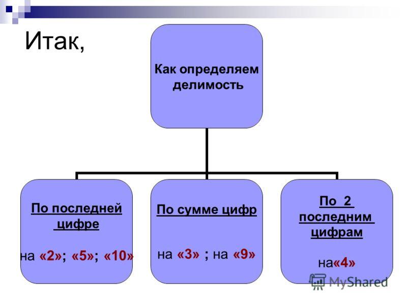 Итак, Как определяем делимость По последней цифре на «2»; «5»; «10» По сумме цифр на «3» ; на «9» По 2 последним цифрам на«4»