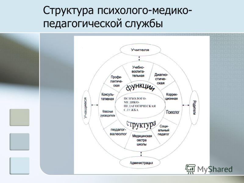 Структура психолого-медико- педагогической службы
