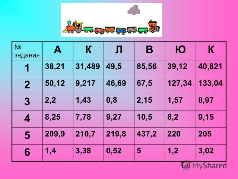 задания АКЛВЮК 1 38,2131,48949,585,5639,1240,821 2 50,129,21746,6967,5127,34133,04 3 2,21,430,82,151,570,97 4 8,257,789,2710,58,29,15 5 209,9210,7219,8437,2220205 6 1,43,380,5251,23,02