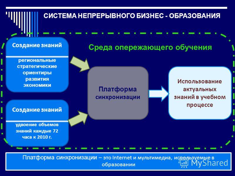 СИСТЕМА НЕПРЕРЫВНОГО БИЗНЕС - ОБРАЗОВАНИЯ Создание знаний удвоение объемов знаний каждые 72 часа к 2010 г. Платформа синхронизации Использование актуальных знаний в учебном процессе Платформа синхронизации – это Internet и мультимедиа, используемые в