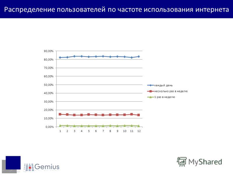 Распределение пользователей по частоте использования интернета