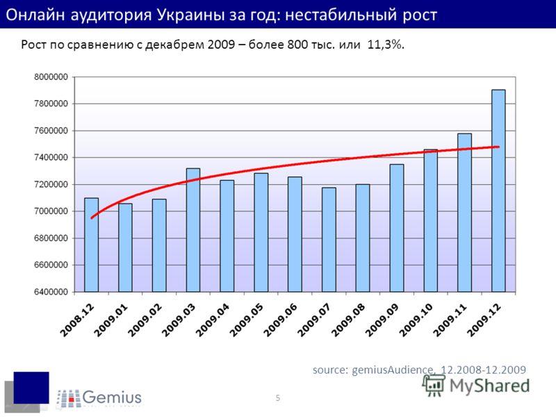 5 Онлайн аудитория Украины за год: нестабильный рост Рост по сравнению с декабрем 2009 – более 800 тыс. или 11,3%. source: gemiusAudience, 12.2008-12.2009