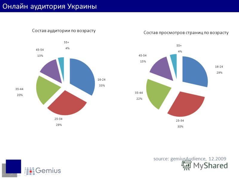 Состав аудитории по возрасту 25-34 29% 35-44 20% 16-24 33% 55+ 4% 45-54 13% Состав просмотров страниц по возрасту 35-44 22% 25-34 30% 16-24 29% 45-54 15% 55+ 4% source: gemiusAudience, 12.2009 Онлайн аудитория Украины