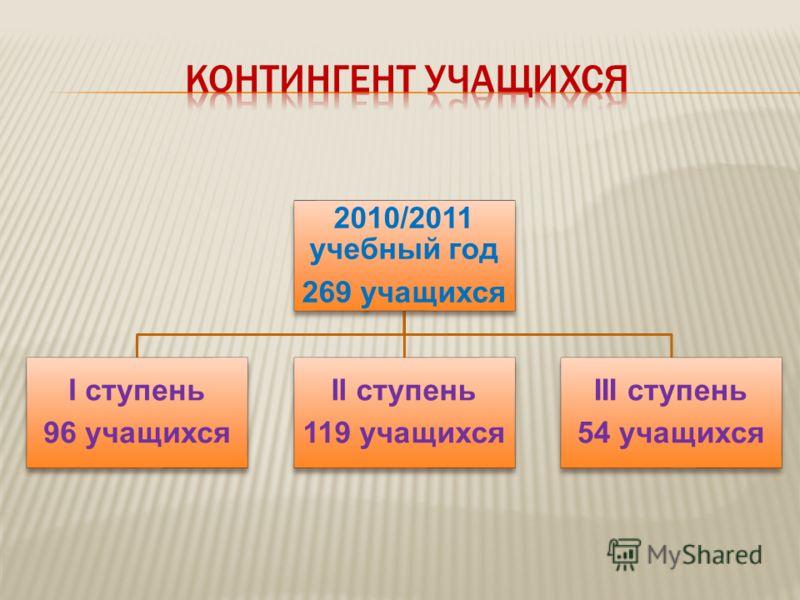 2010/2011 учебный год 269 учащихся I ступень 96 учащихся II ступень 119 учащихся III ступень 54 учащихся