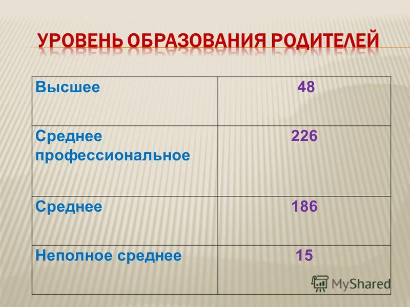 Высшее 48 Среднее профессиональное 226 Среднее186 Неполное среднее15