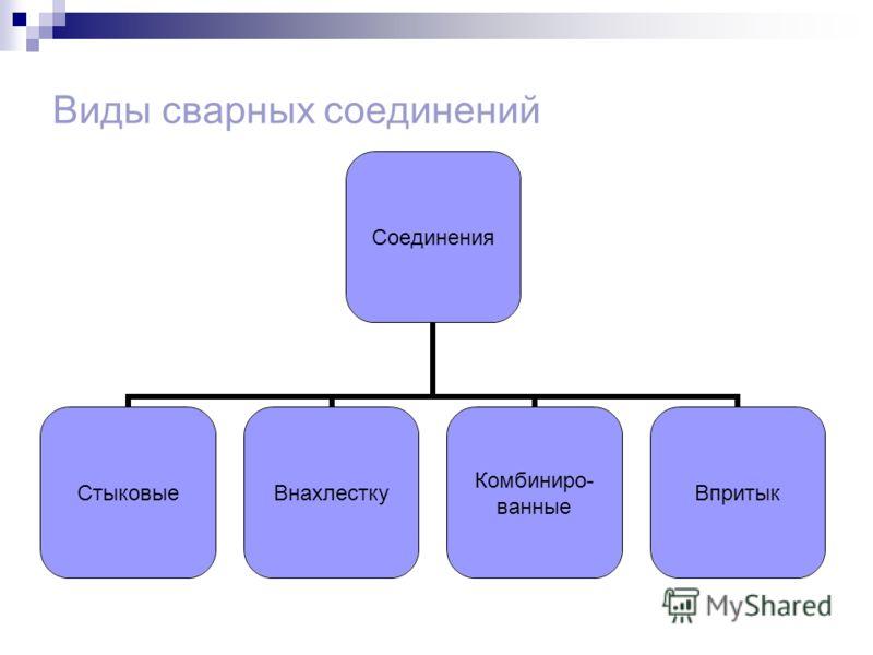 Виды сварных соединений Соединения СтыковыеВнахлестку Комбиниро- ванные Впритык