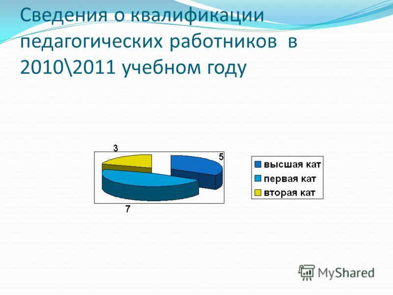 Сведения о квалификации педагогических работников в 2010\2011 учебном году