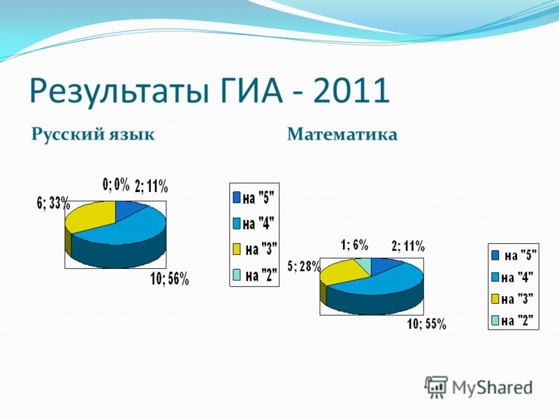 Результаты ГИА - 2011 Русский язык Математика