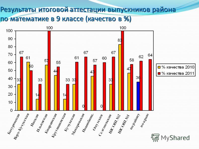 Результаты итоговой аттестации выпускников района по математике в 9 классе (качество в %)