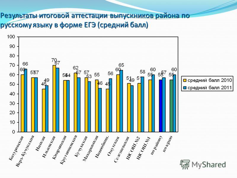 Результаты итоговой аттестации выпускников района по русскому языку в форме ЕГЭ (средний балл)