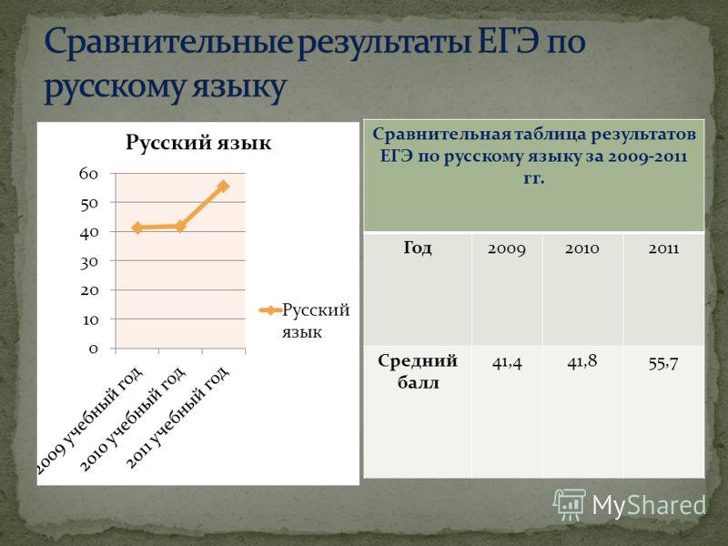 Сравнительная таблица результатов ЕГЭ по русскому языку за 2009-2011 гг. Год200920102011 Средний балл 41,441,855,7
