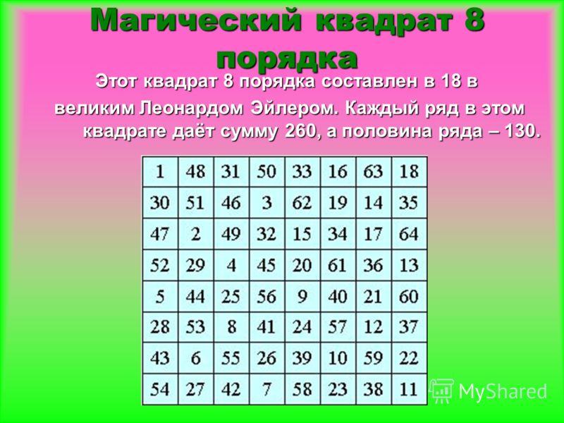 Этот квадрат 8 порядка составлен в 18 в великим Леонардом Эйлером. Каждый ряд в этом квадрате даёт сумму 260, а половина ряда – 130. великим Леонардом Эйлером. Каждый ряд в этом квадрате даёт сумму 260, а половина ряда – 130. Магический квадрат 8 пор