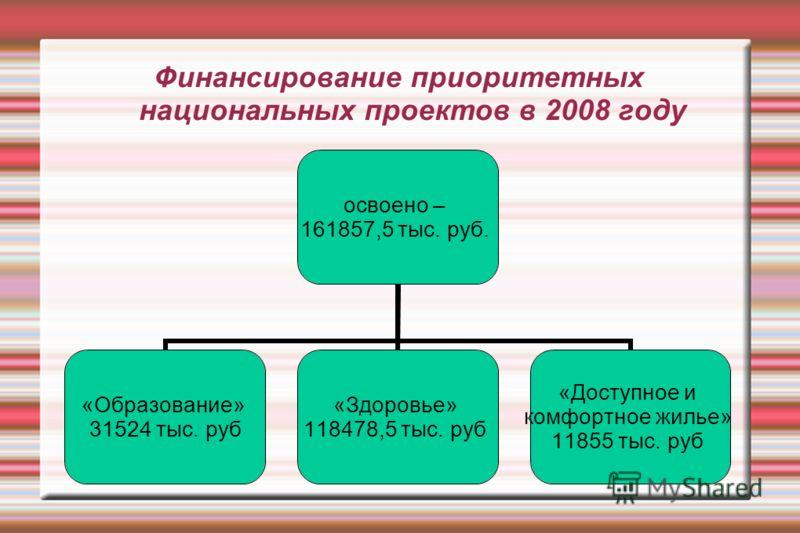 О ходе реализации приоритетных национальных проектов в городском округе Город Йошкар-Ола за 2008 год Отдел экономики администрации городского округа Город Йошкар-Ола