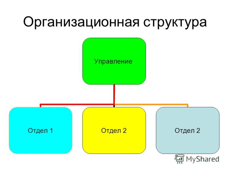 Организационная структура Управление Отдел 1Отдел 2