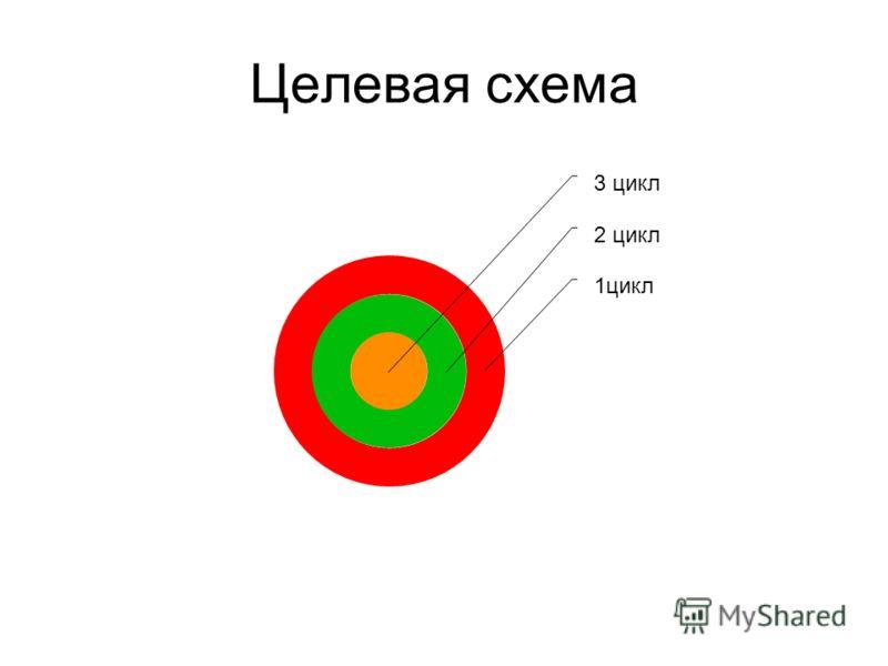 Целевая схема 3 цикл 2 цикл 1цикл