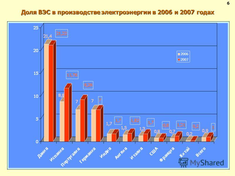 Доля ВЭС в производстве электроэнергии в 2006 и 2007 годах 6