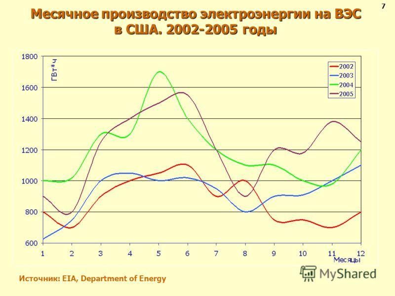 Месячное производство электроэнергии на ВЭС в США. 2002-2005 годы Источник: EIA, Department of Energy 7