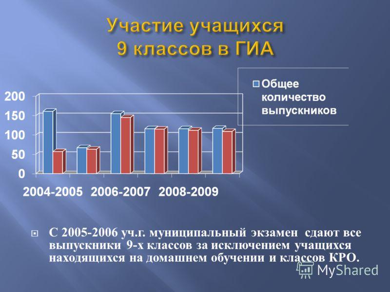 С 2005-2006 уч. г. муниципальный экзамен сдают все выпускники 9- х классов за исключением учащихся находящихся на домашнем обучении и классов КРО.