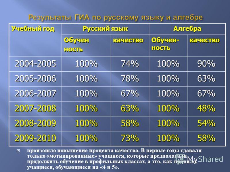 Учебный год Русский язык АлгебраОбученностькачество Обучен- ность качество 2004-2005100%74%100%90% 2005-2006100%78%100%63% 2006-2007100%67%100%67% 2007-2008100%63%100%48% 2008-2009100%58%100%54% 2009-2010100%73%100%58% произошло повышение процента ка