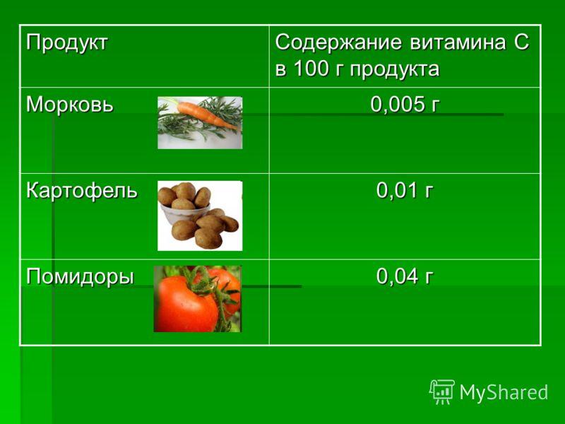 Продукт Содержание витамина С в 100 г продукта Морковь 0,005 г Картофель 0,01 г Помидоры 0,04 г
