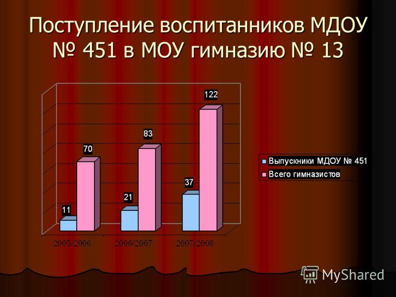 Поступление воспитанников МДОУ 451 в МОУ гимназию 13